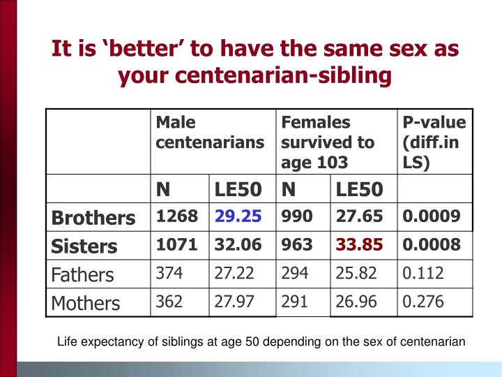 It is 'better' to have the same sex as your centenarian-sibling