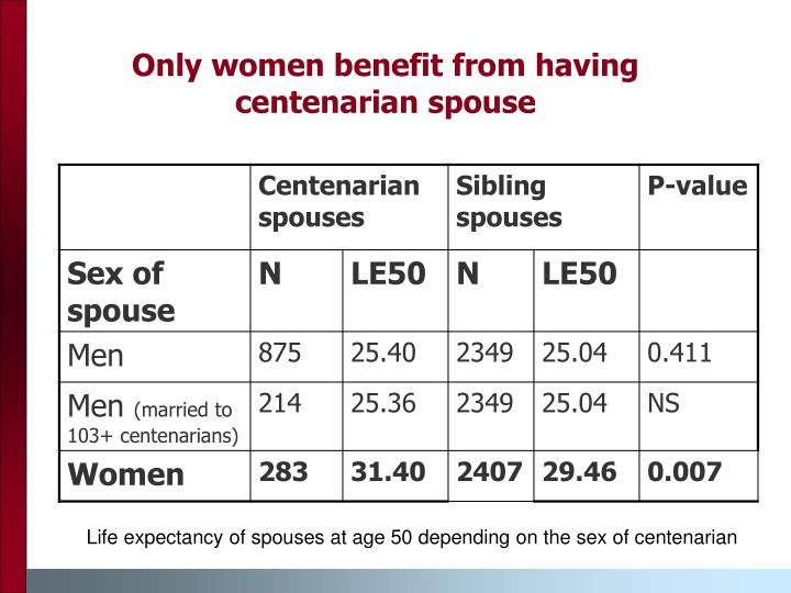 Only women benefit from having centenarian spouse