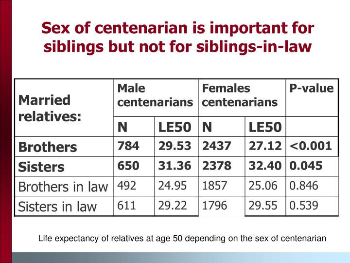 Sex of centenarian is important for siblings but not for siblings-in-law