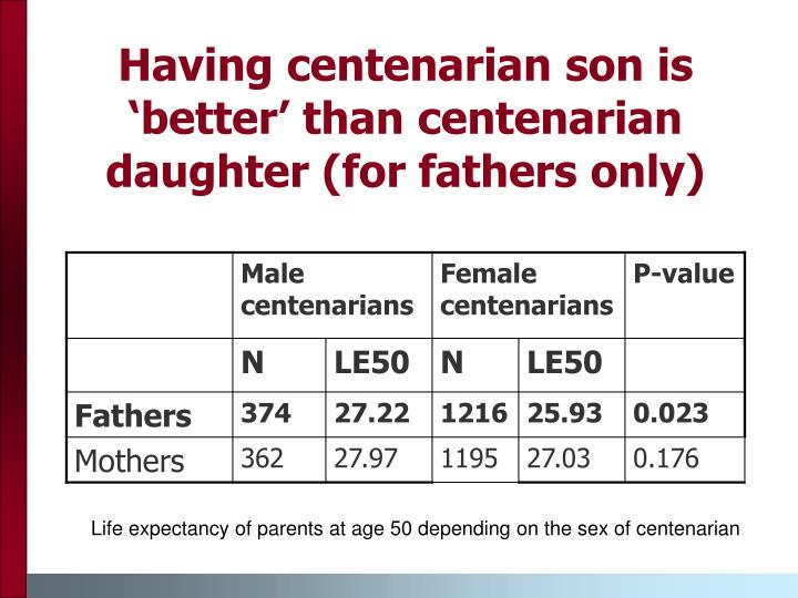 Having centenarian son is 'better' than centenarian daughter (for fathers only)