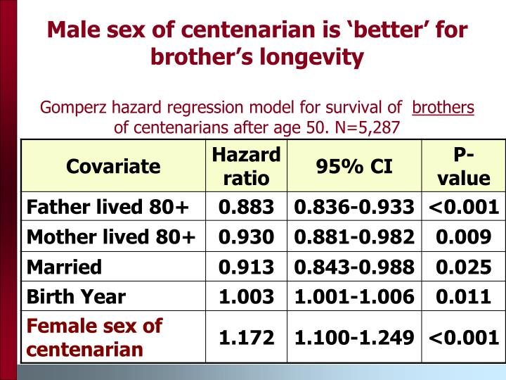 Male sex of centenarian is 'better' for brother's longevity