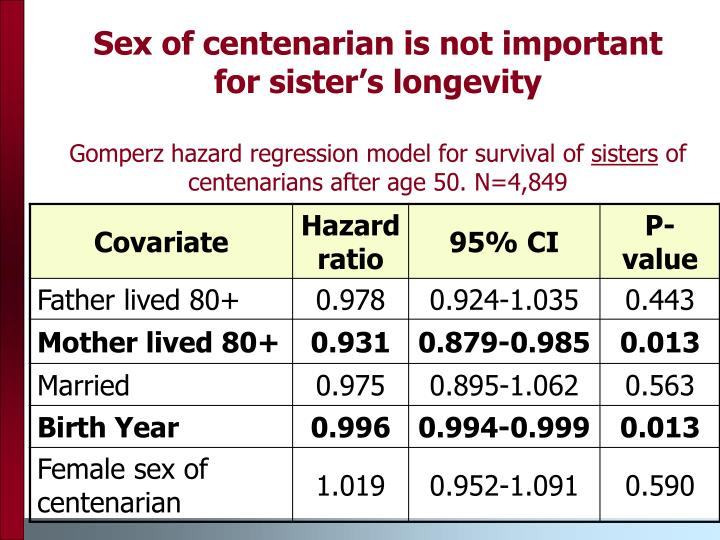 Sex of centenarian is not important for sister's longevity