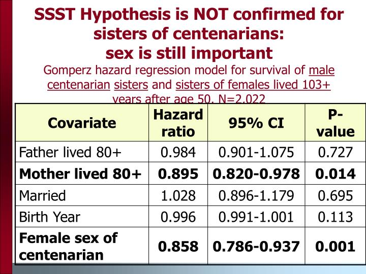 SSST Hypothesis is NOT confirmed for sisters of centenarians: