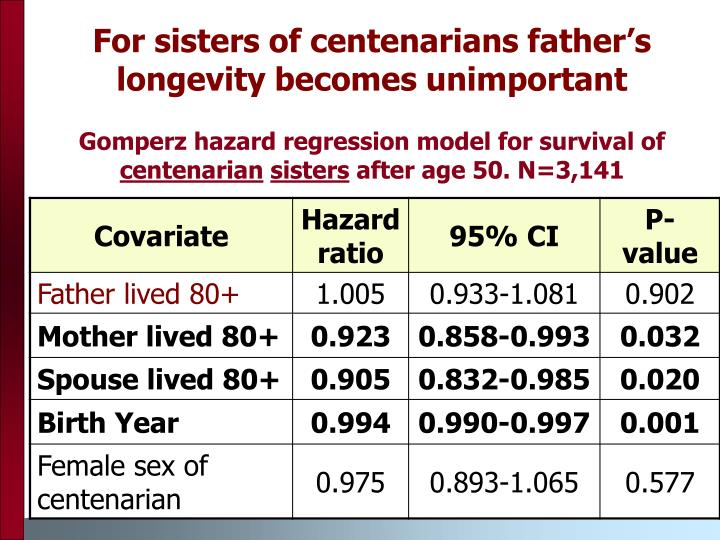 For sisters of centenarians father's longevity becomes unimportant