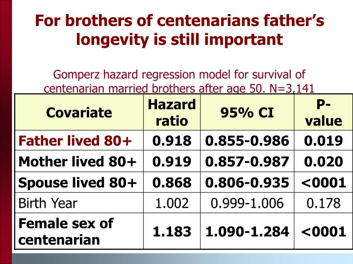 For brothers of centenarians father's longevity is still important
