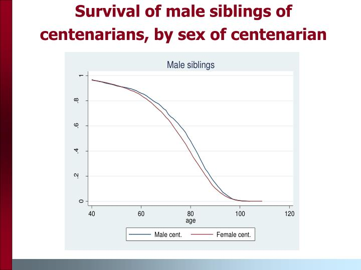 Survival of male siblings of centenarians, by sex of centenarian