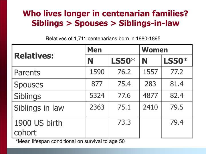 Relatives of 1,711 centenarians born in 1880-1895