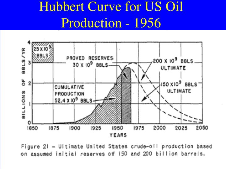 Hubbert Curve for US Oil Production - 1956