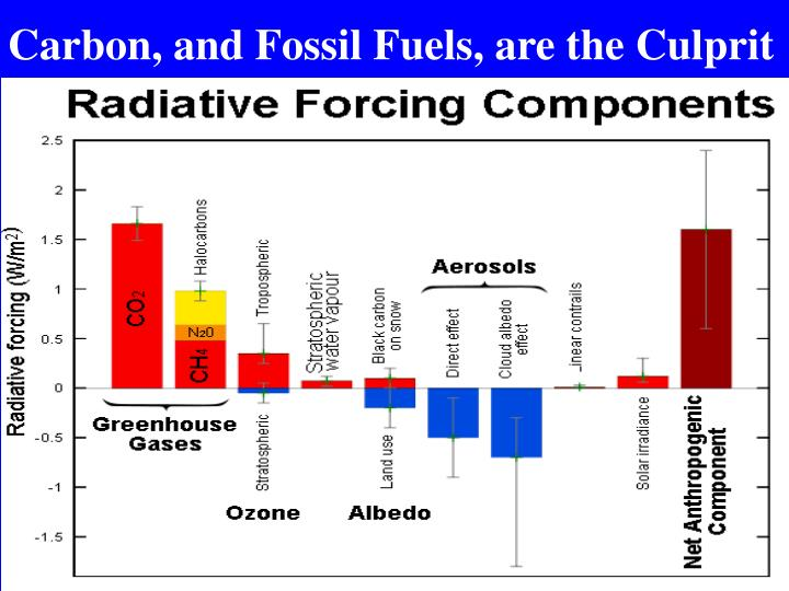 Carbon, and Fossil Fuels, are the Culprit