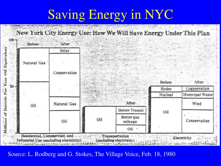 Saving Energy in NYC