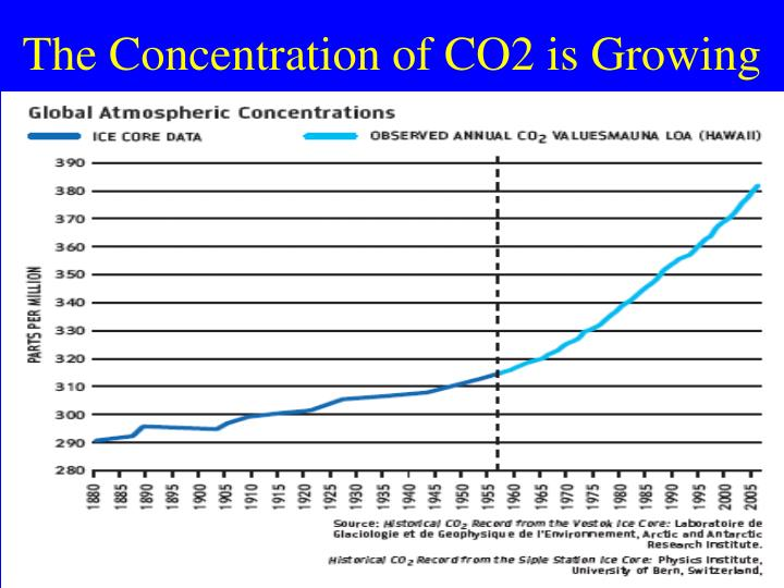 The Concentration of CO2 is Growing