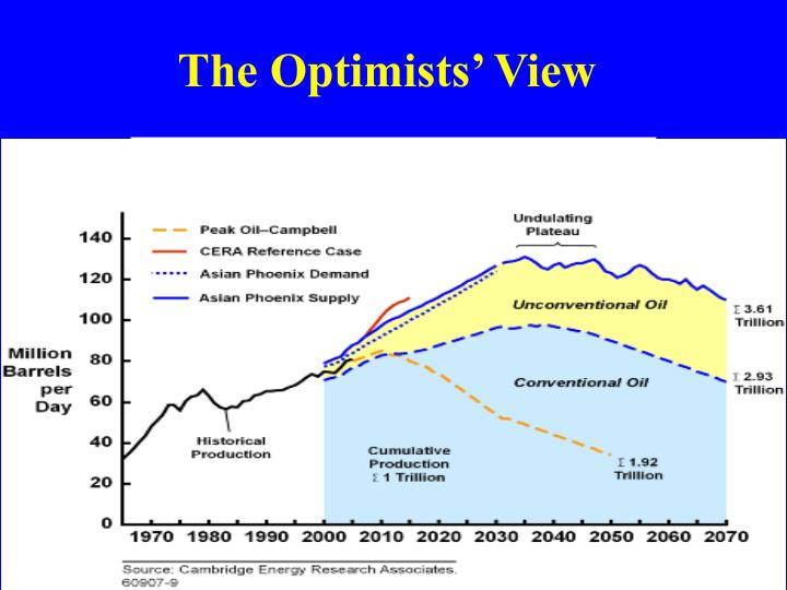 The Optimists' View