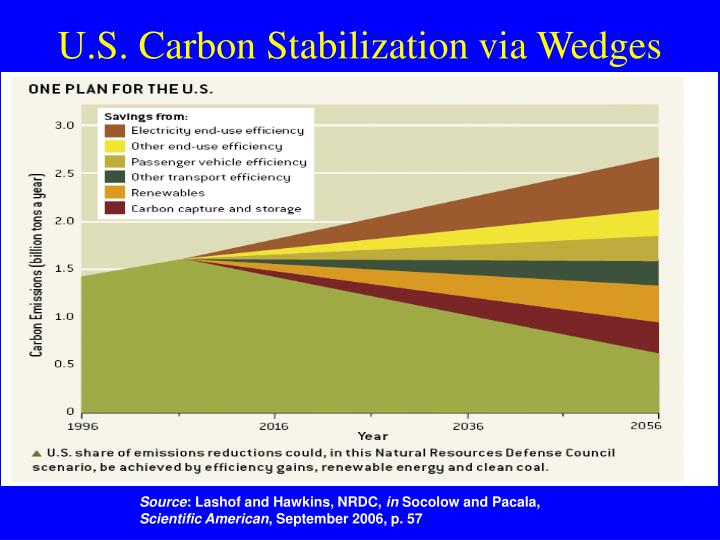 U.S. Carbon Stabilization via Wedges