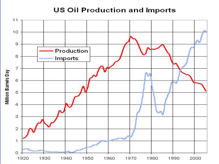 Us oil production and imports