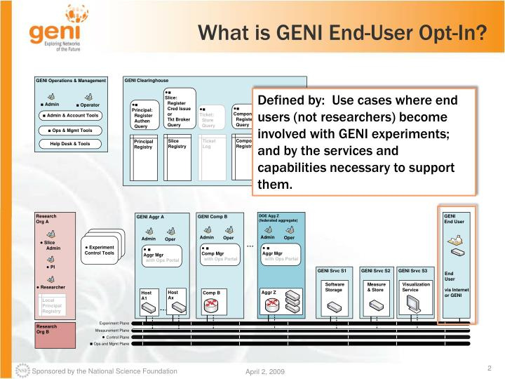 What is GENI End-User Opt-In?