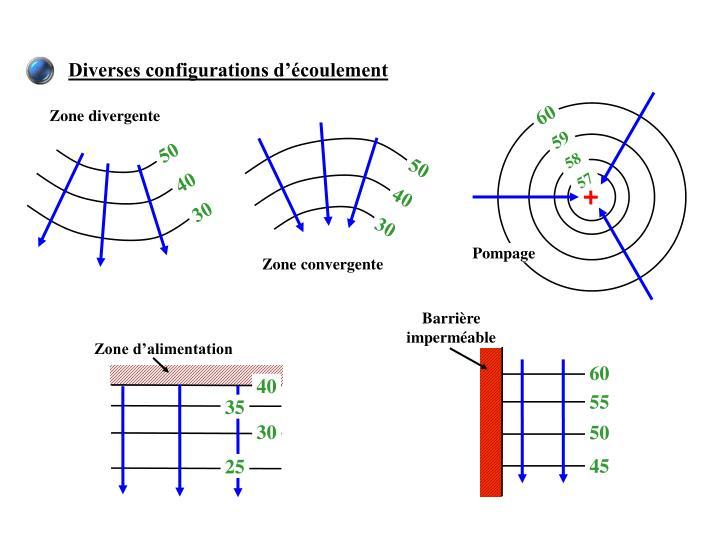 Diverses configurations d'écoulement