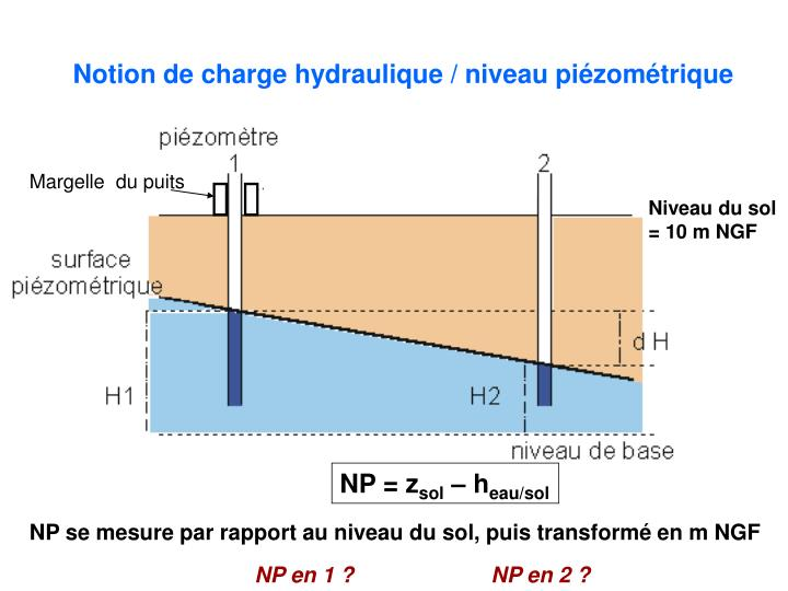 Notion de charge hydraulique / niveau piézométrique