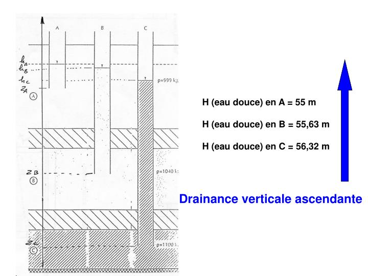 H (eau douce) en A = 55 m