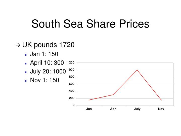 South Sea Share Prices