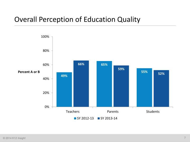 Overall Perception of Education Quality
