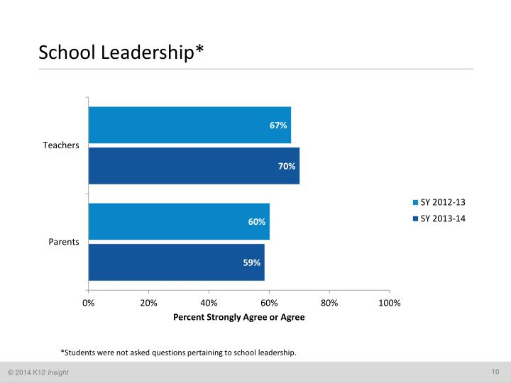 School Leadership*