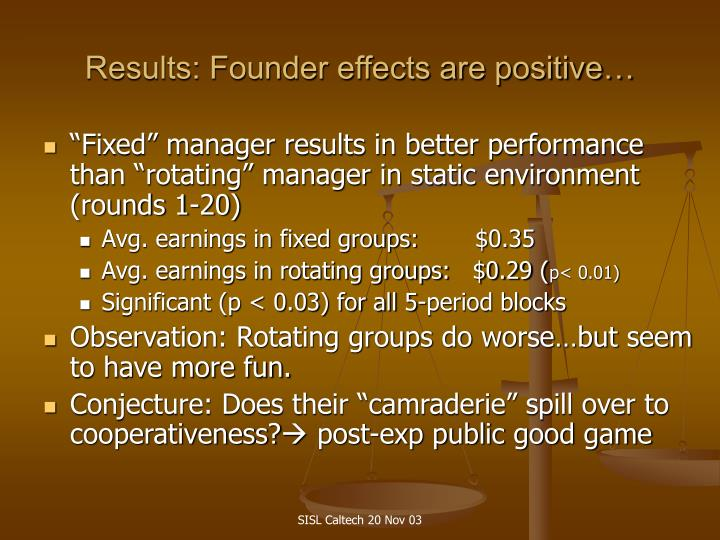 Results: Founder effects are positive…