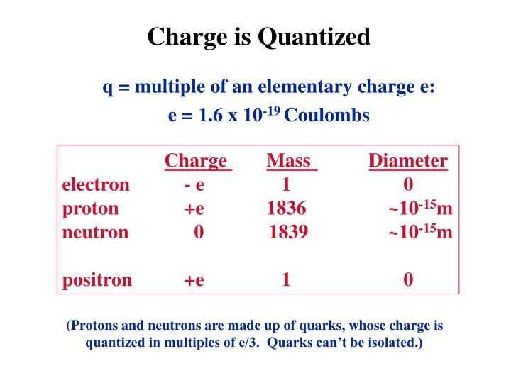 Charge is Quantized