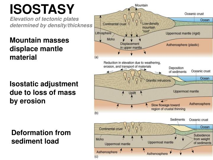Isostasy is an absolute dating technique used to date 5