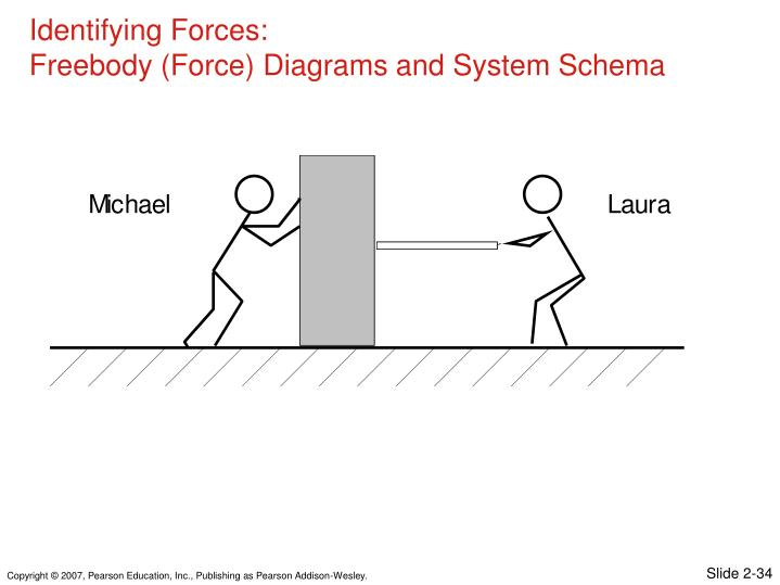 Identifying Forces: