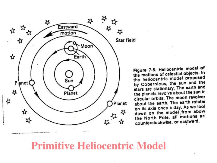 Primitive Heliocentric Model