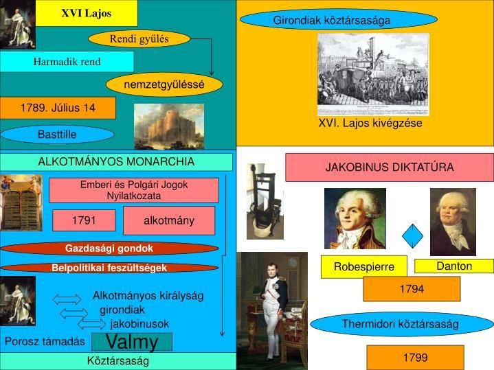 XVI Lajos