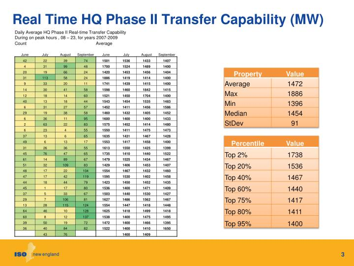 Real Time HQ Phase II Transfer Capability (MW)