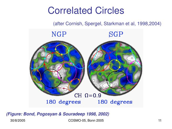 Correlated Circles