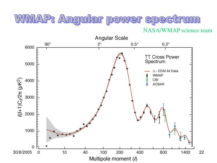 WMAP: Angular power spectrum