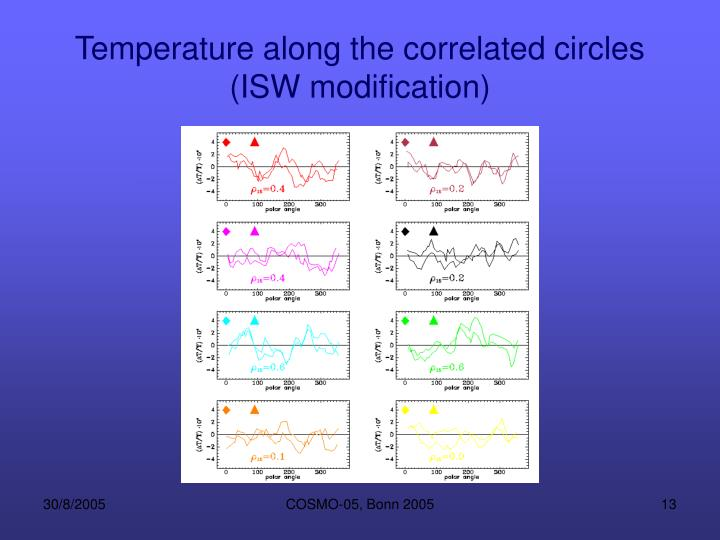 Temperature along the correlated circles (ISW modification)