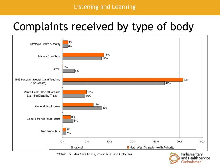 Complaints received by type of body