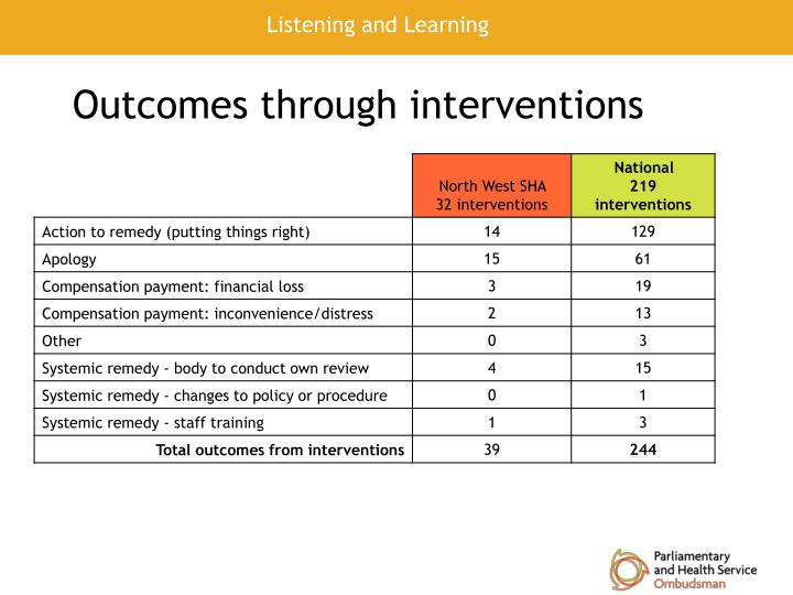 Outcomes through interventions