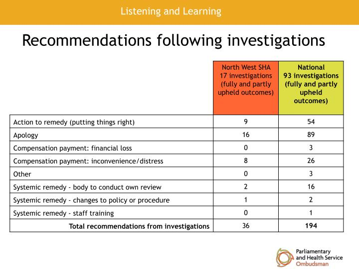 Recommendations following investigations