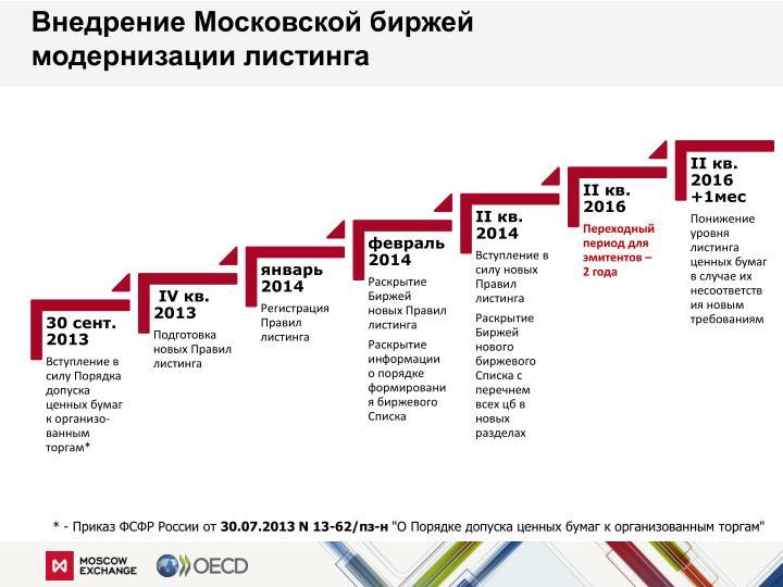Внедрение Московской биржей модернизации листинга