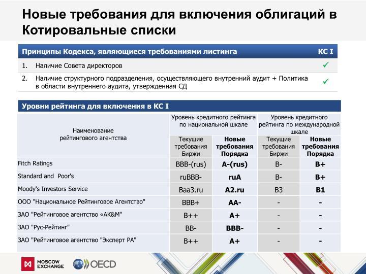 Новые требования для включения облигаций в