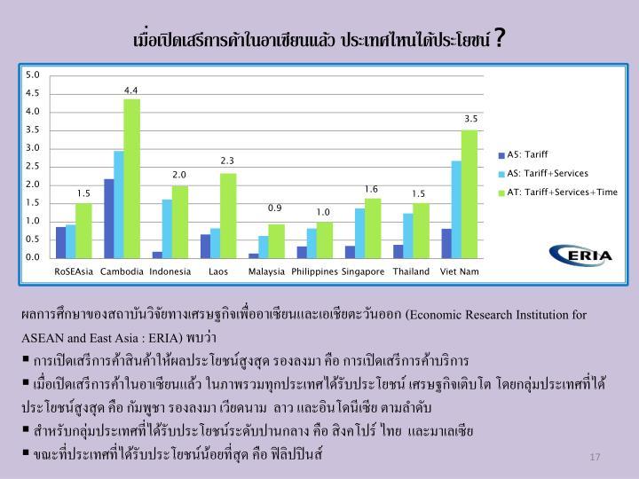 เมื่อเปิดเสรีการค้าในอาเซียนแล้ว ประเทศไหนได้ประโยชน์