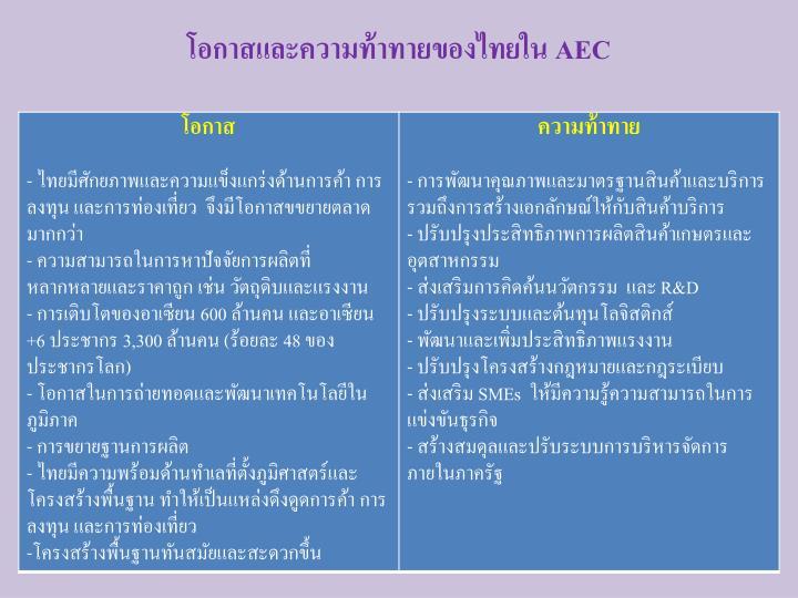 โอกาสและความท้าทายของไทยใน
