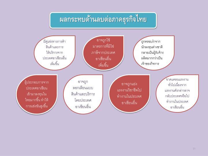 ผลกระทบด้านลบต่อภาคธุรกิจไทย