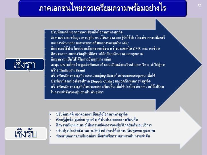 ภาคเอกชนไทยควรเตรียมความพร้อมอย่างไร