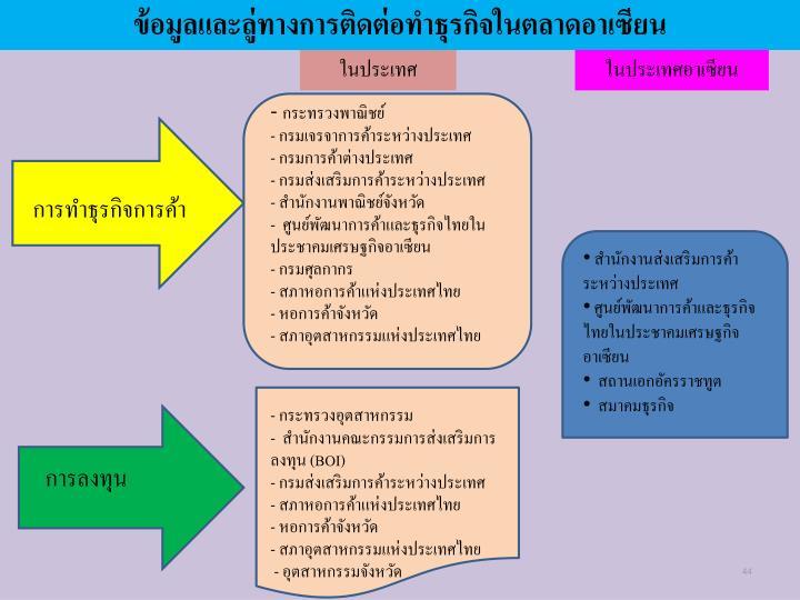 ข้อมูลและลู่ทางการติดต่อทำธุรกิจในตลาดอาเซียน