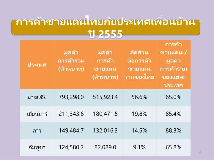 การค้าชายแดนไทยกับประเทศเพื่อนบ้าน ปี 2555