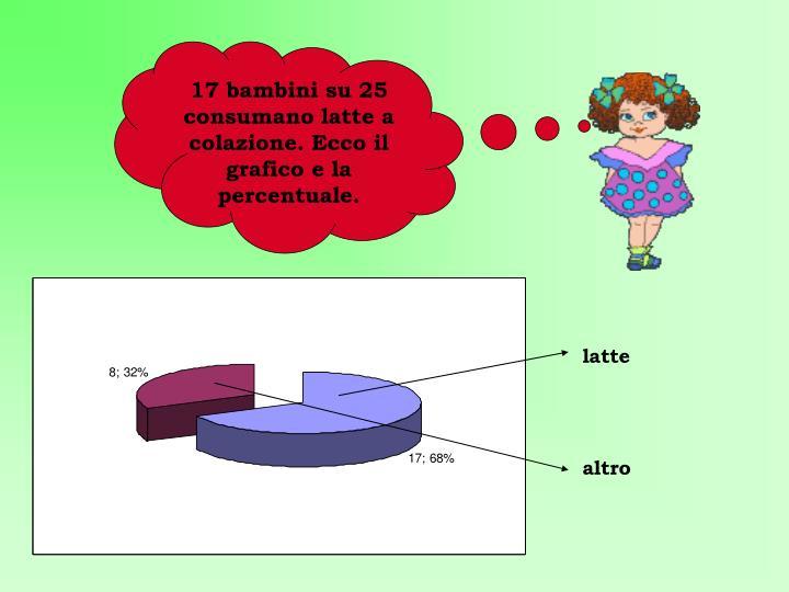 17 bambini su 25 consumano latte a colazione. Ecco il grafico e la percentuale.