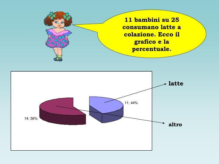 11 bambini su 25 consumano latte a colazione. Ecco il grafico e la percentuale.