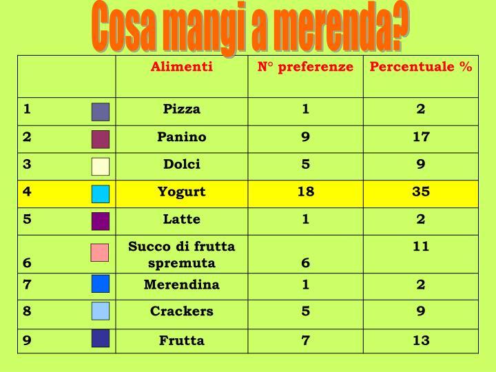 Cosa mangi a merenda?