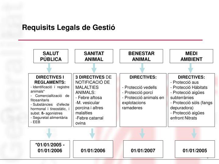 Requisits Legals de Gestió